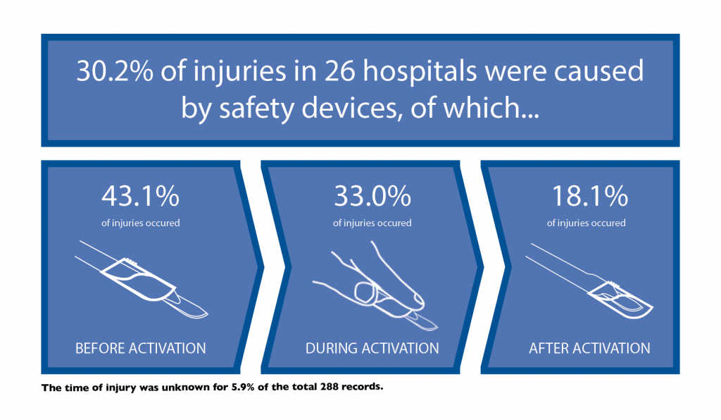 Info-graphic about injuries with safety devices
