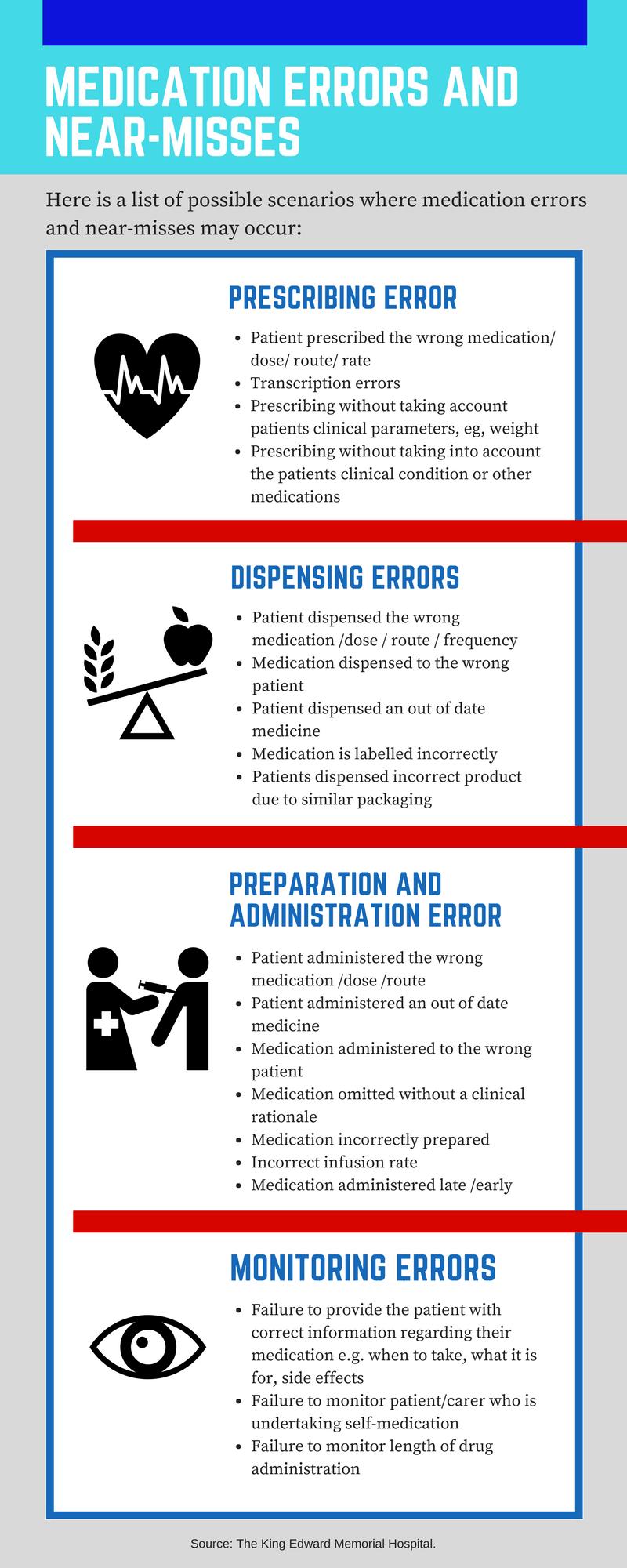list-of-scenarios-medication-error