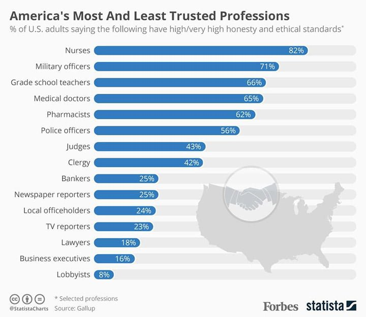 America - Trust Nurses the Most