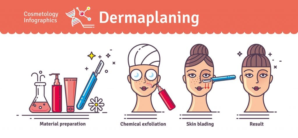 Dermaplaning infographic