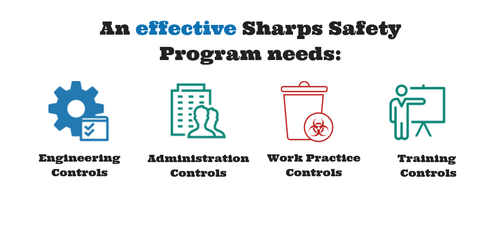 image: effective sharps safety program measures
