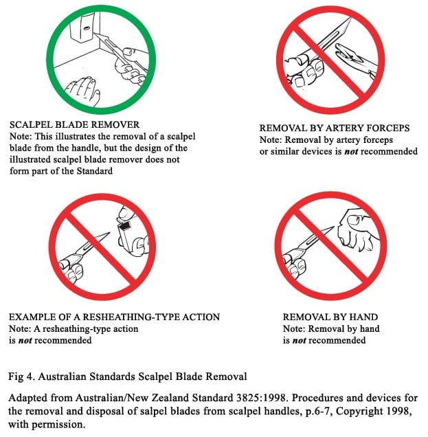 Summary of the Australian Standard (AS/NZS 3825: 1998) on removing scalpel blades