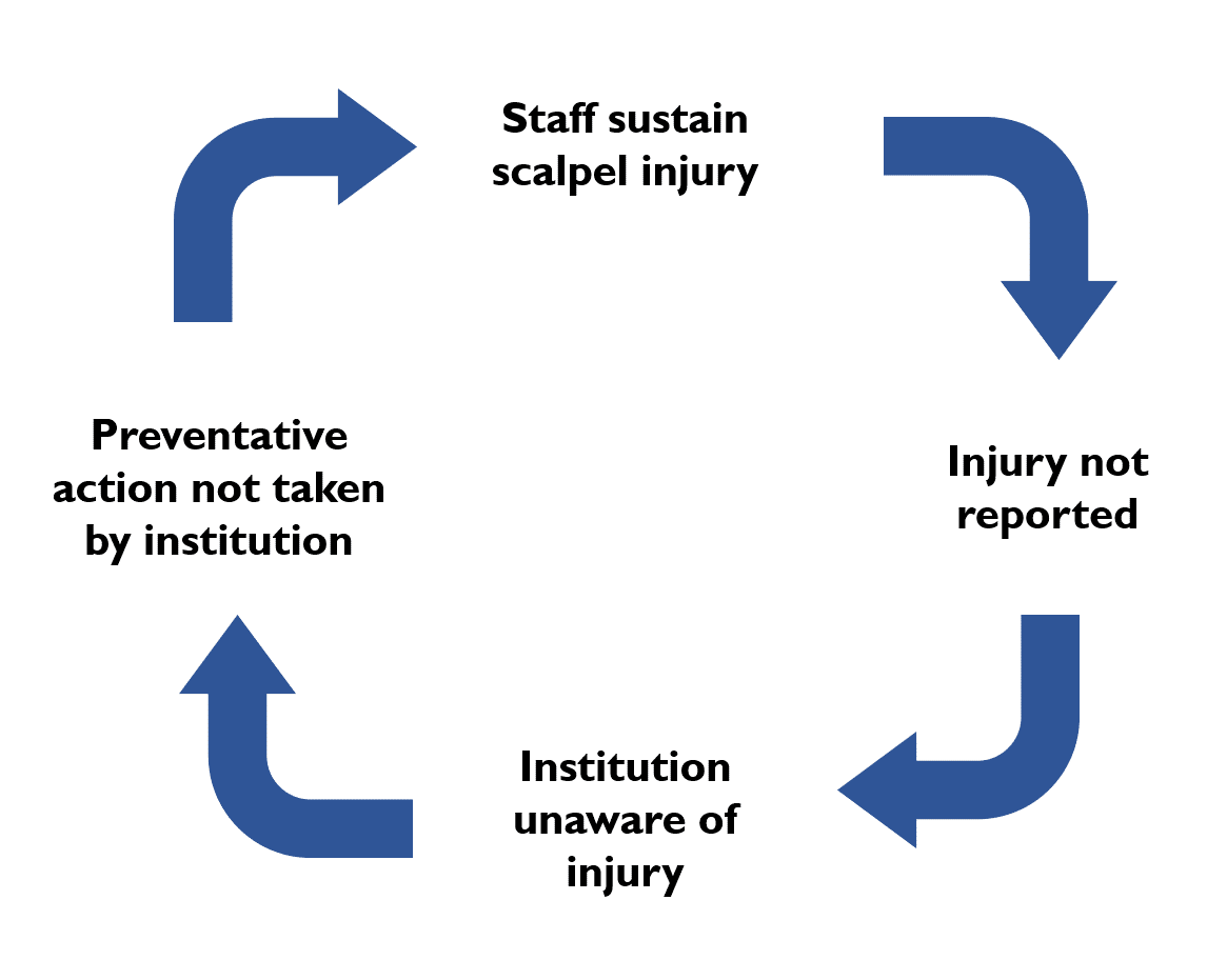under-reporting scalpel injuries: the consequences flowchart