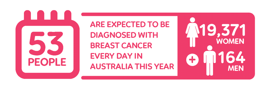 Breast Cancer statistic - diagnosis