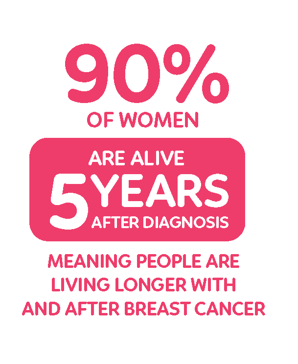 Breast Cancer Statistic - livlihood