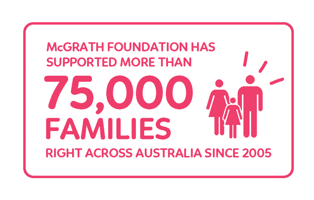 Breast Cancer Statistic- families