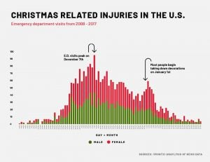 graph showing holiday hazards and injuries in USA