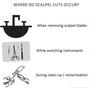 Scalpel Cuts Occurence