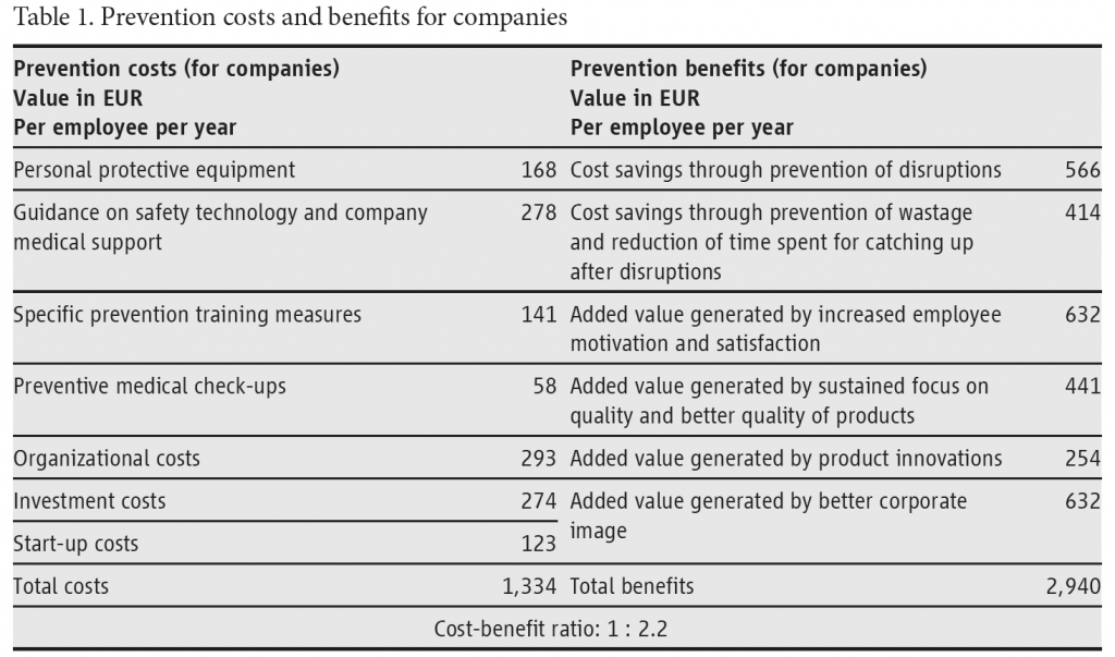 Table 1: Prevention costs and benefits for companies - benefits of investing in healthcare worker safety
